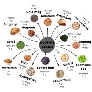 A növényi alapú táplálkozás drága és időigényes?